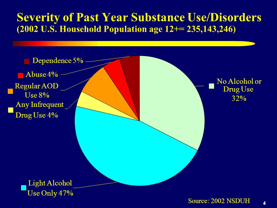 4 Severity of Past Year Substance Use/Disorders (2002 U.S.