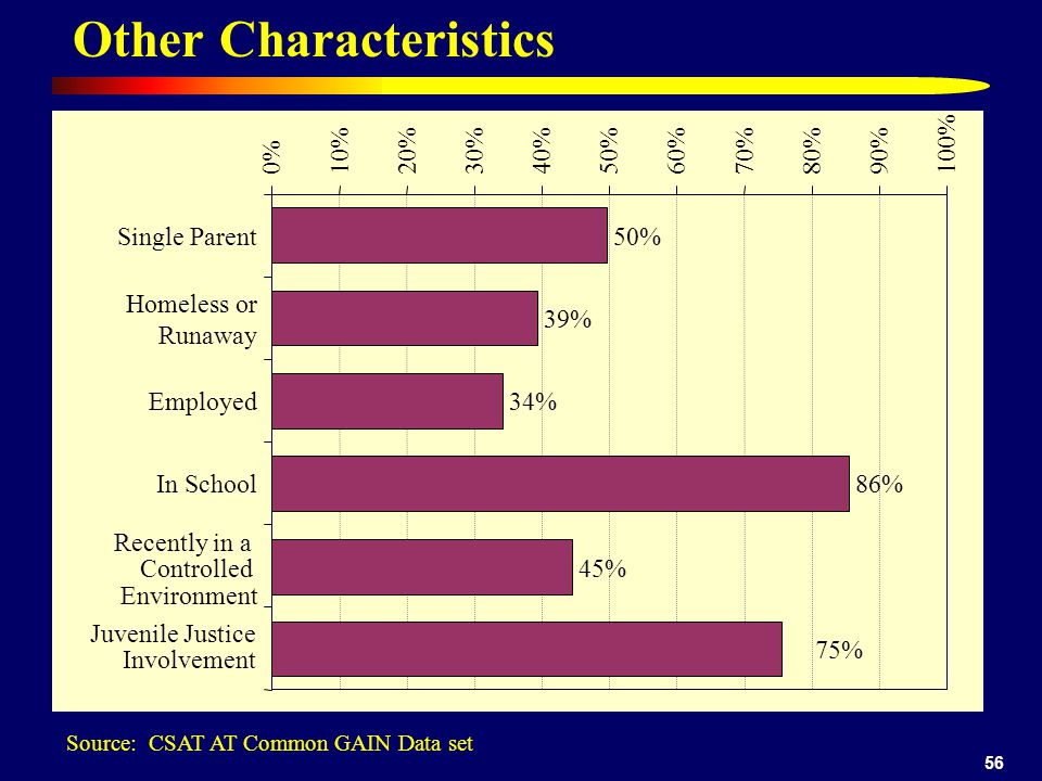 56 Other Characteristics 50% 39% 34% 86% 45% 0%10%20%30%40%50%60%70%80%90%100% Single Parent Homeless or Runaway Employed In School Recently in a Controlled Environment 75% Juvenile Justice Involvement Source: CSAT AT Common GAIN Data set