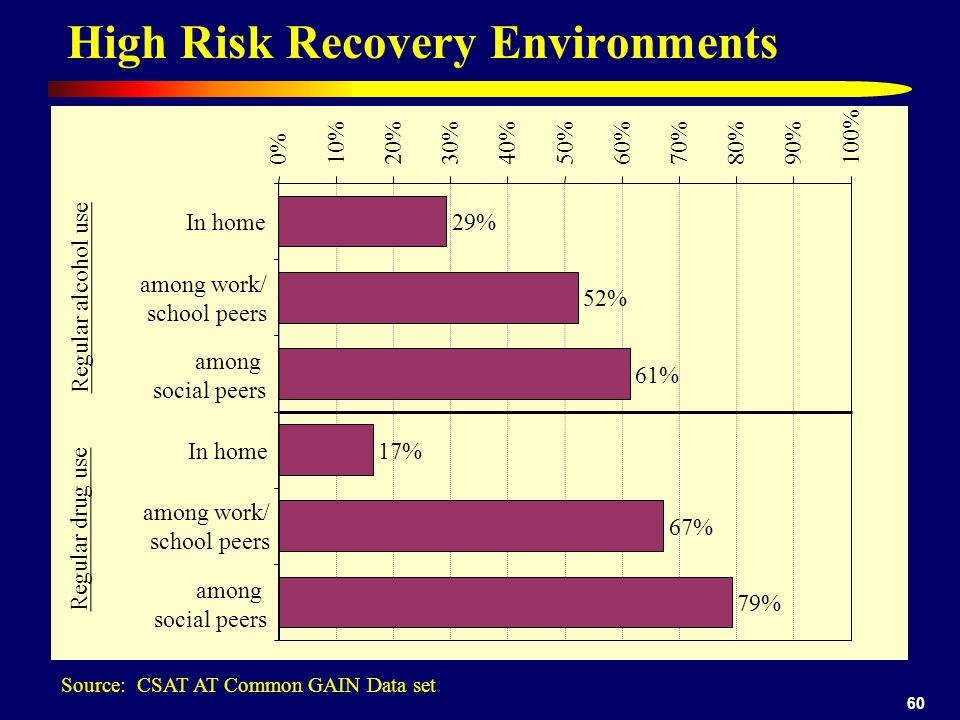 60 High Risk Recovery Environments 29% 52% 61% 17% 67% 79% 0%10%20%30%40%50%60%70%80%90%100% Regular alcohol use In home among work/ school peers among social peers Regular drug use In home among work/ school peers among social peers Source: CSAT AT Common GAIN Data set