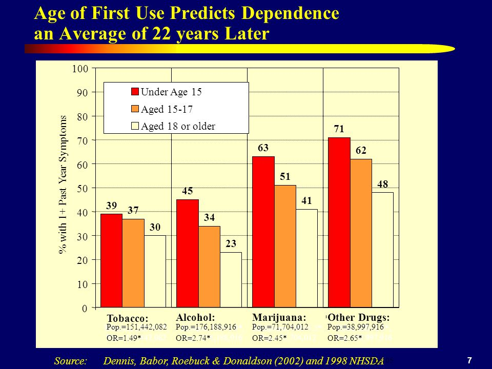 7 Age of First Use Predicts Dependence an Average of 22 years Later Source: Dennis, Babor, Roebuck & Donaldson (2002) and 1998 NHSDA 39 45 63 71 37 34 51 62 30 23 41 48 0 10 20 30 40 50 60 70 80 90 100 Tobacco, OR=1.3*, Pop.=151,442,082 Alcohol, OR=1.9*, Pop.=176,188,916 Marijuana, OR=1.5*, Pop.=71,704,012 Other, OR=1.5*, Pop.=38,997,916 % with 1+ Past Year Symptoms Under Age 15 Aged 15-17 Aged 18 or older Tobacco: Pop.=151,442,082 OR=1.49* Alcohol: Pop.=176,188,916 OR=2.74* * p<.05 Marijuana: Pop.=71,704,012 OR=2.45* Other Drugs: Pop.=38,997,916 OR=2.65*