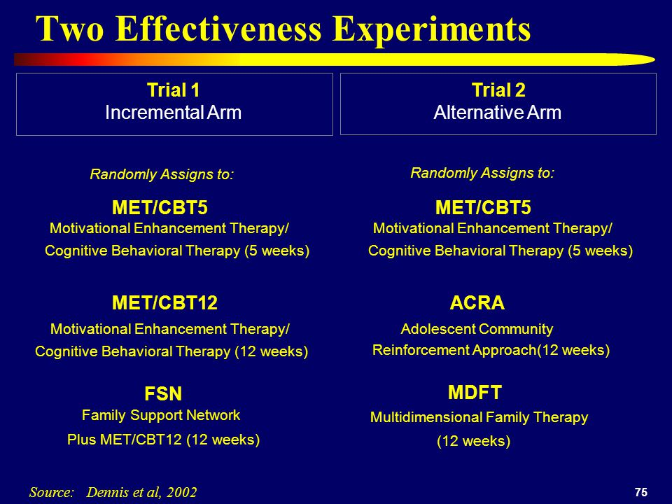 75 Randomly Assigns to: MET/CBT5 Motivational Enhancement Therapy/ Cognitive Behavioral Therapy (5 weeks) MET/CBT12 Motivational Enhancement Therapy/ Cognitive Behavioral Therapy (12 weeks) FSN Family Support Network Plus MET/CBT12 (12 weeks) Trial 2Trial 1 Incremental ArmAlternative Arm Two Effectiveness Experiments ACRA Adolescent Community Reinforcement Approach(12 weeks) MDFT Multidimensional Family Therapy Randomly Assigns to: MET/CBT5 Motivational Enhancement Therapy/ Cognitive Behavioral Therapy (5 weeks) (12 weeks) Source: Dennis et al, 2002