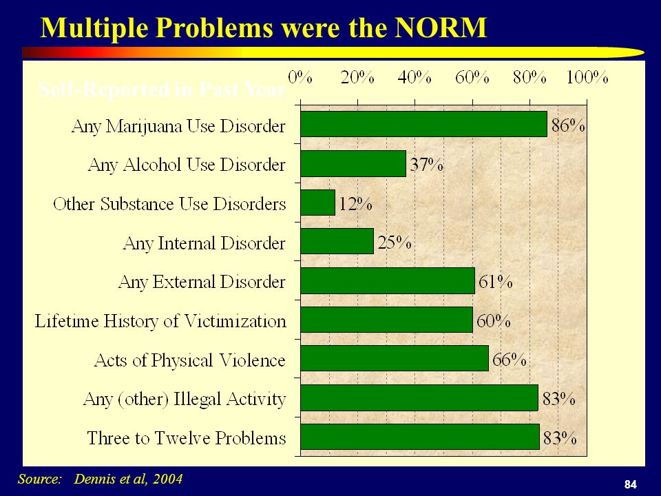 84 Multiple Problems were the NORM Self-Reported in Past Year Source: Dennis et al, 2004