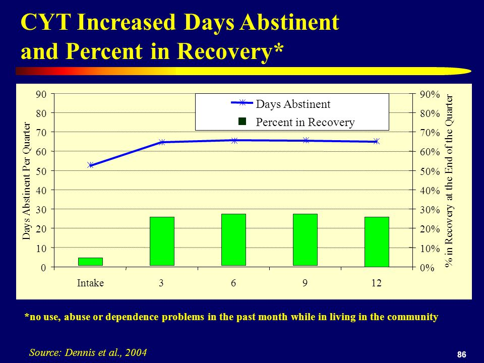 86 CYT Increased Days Abstinent and Percent in Recovery* Source: Dennis et al., 2004 0 10 20 30 40 50 60 70 80 90 Intake36912 Days Abstinent Per Quarter 0% 10% 20% 30% 40% 50% 60% 70% 80% 90% % in Recovery at the End of the Quarter Days Abstinent Percent in Recovery *no use, abuse or dependence problems in the past month while in living in the community