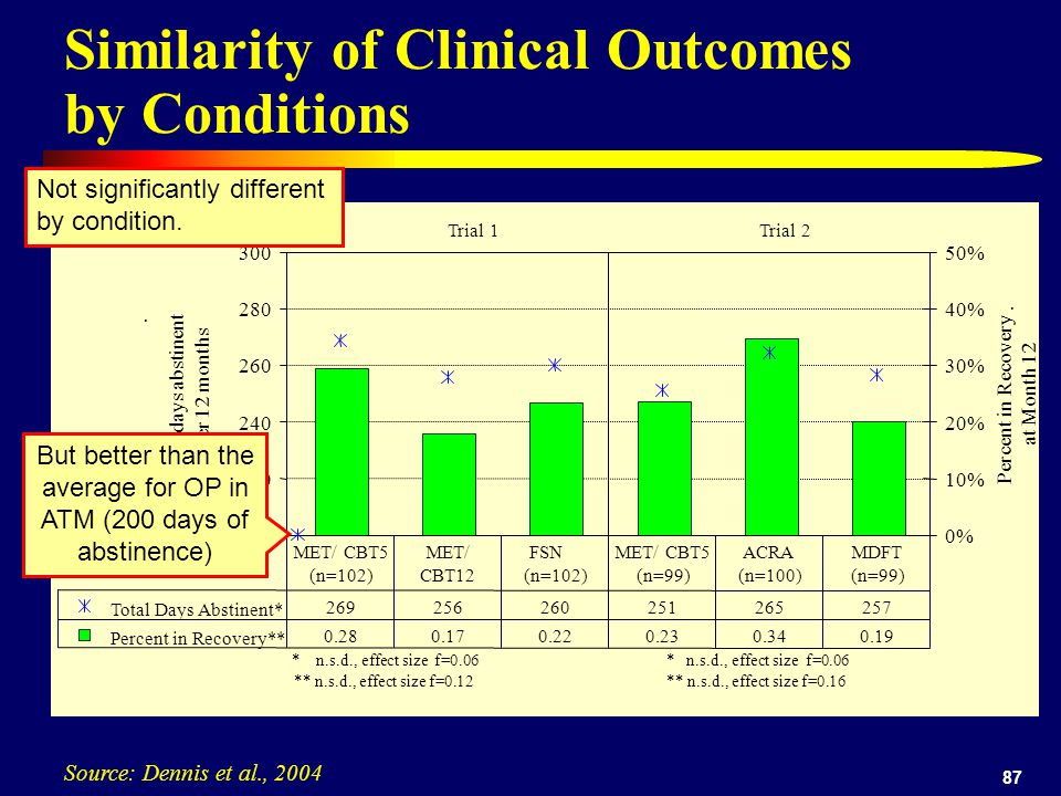 87 Similarity of Clinical Outcomes by Conditions Source: Dennis et al., 2004 200 220 240 260 280 300 Total days abstinent.