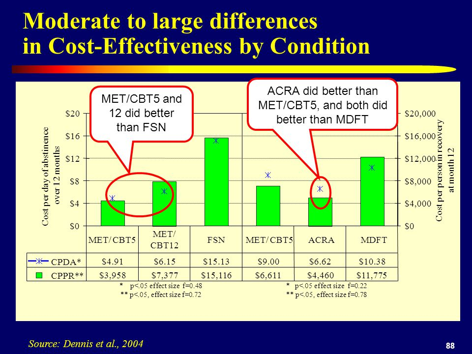 88 Moderate to large differences in Cost-Effectiveness by Condition Source: Dennis et al., 2004 $0 $4 $8 $12 $16 $20 Cost per day of abstinence over 12 months $0 $4,000 $8,000 $12,000 $16,000 $20,000 Cost per person in recovery at month 12 CPDA* $4.91 $6.15 $15.13 $9.00 $6.62 $10.38 CPPR** $3,958 $7,377 $15,116 $6,611 $4,460 $11,775 MET/ CBT5 MET/ CBT12 FSN MET/ CBT5 ACRA MDFT * p<.05 effect size f=0.48 ** p<.05, effect size f=0.72 Trial 1 Trial 2 * p<.05 effect size f=0.22 ** p<.05, effect size f=0.78 MET/CBT5 and 12 did better than FSN ACRA did better than MET/CBT5, and both did better than MDFT