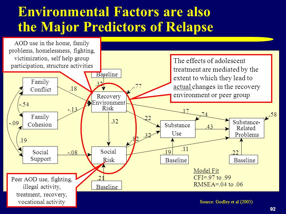 92 Environmental Factors are also the Major Predictors of Relapse Recovery Environment Risk Social Risk Family Conflict Family Cohesion Social Support Substance Use Substance- Related Problems Baseline.32.18 -.13.21 -.08.32.19.22.32.22.17.11.43.77.82.74.58 -.54 -.09.19 Source: Godley et al (2005) Model Fit CFI=.97 to.99 RMSEA=.04 to.06 AOD use in the home, family problems, homelessness, fighting, victimization, self help group participation, structure activities Peer AOD use, fighting, illegal activity, treatment, recovery, vocational activity The effects of adolescent treatment are mediated by the extent to which they lead to actual changes in the recovery environment or peer group