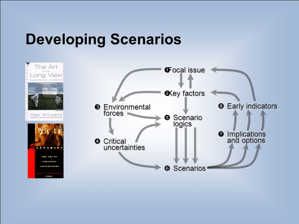 10 Developing Scenarios  Focal issue  Key factors  Environmental forces  Critical uncertainties  Scenarios  Implications and options  Early ind