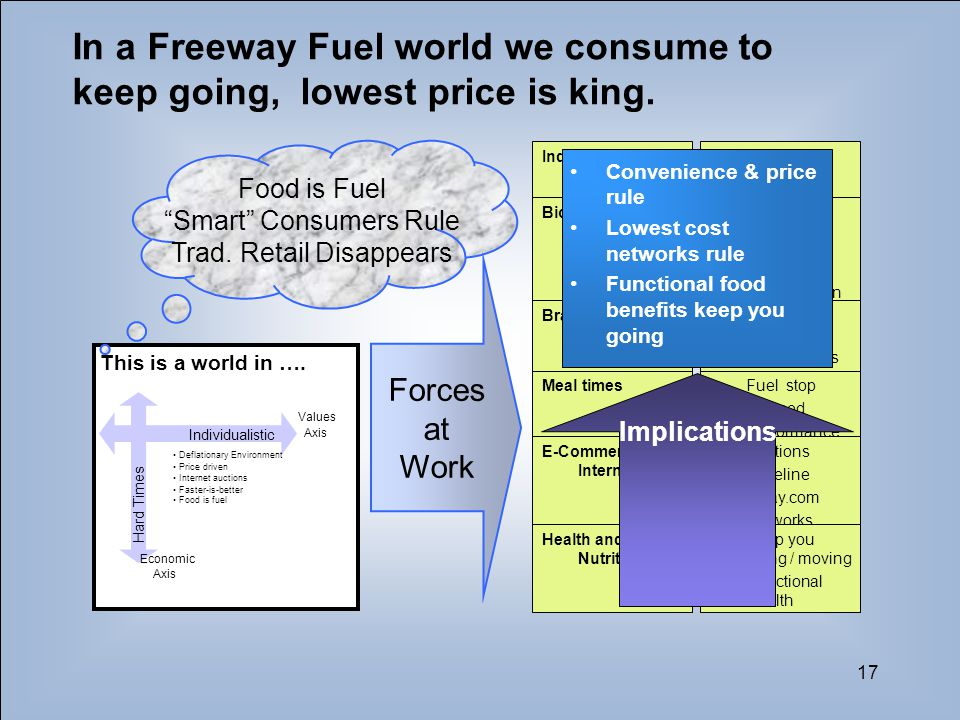 17 In a Freeway Fuel world we consume to keep going, lowest price is king. This is a world in …. Hard Times Individualistic Deflationary Environment P