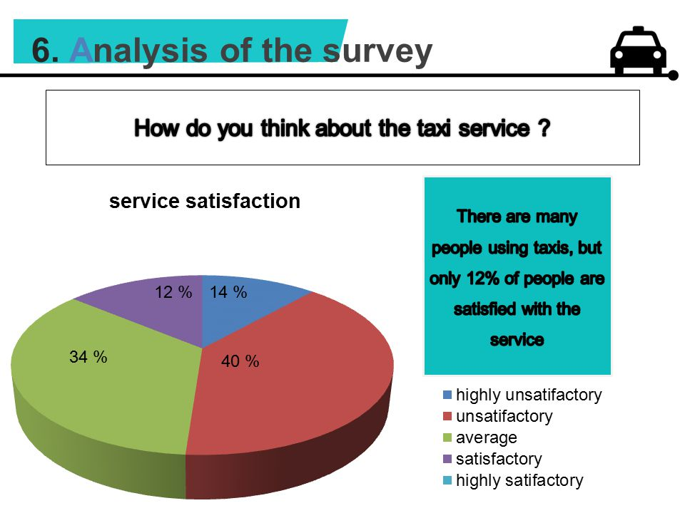 6. Analysis of the survey 40 % 34 % 14 %