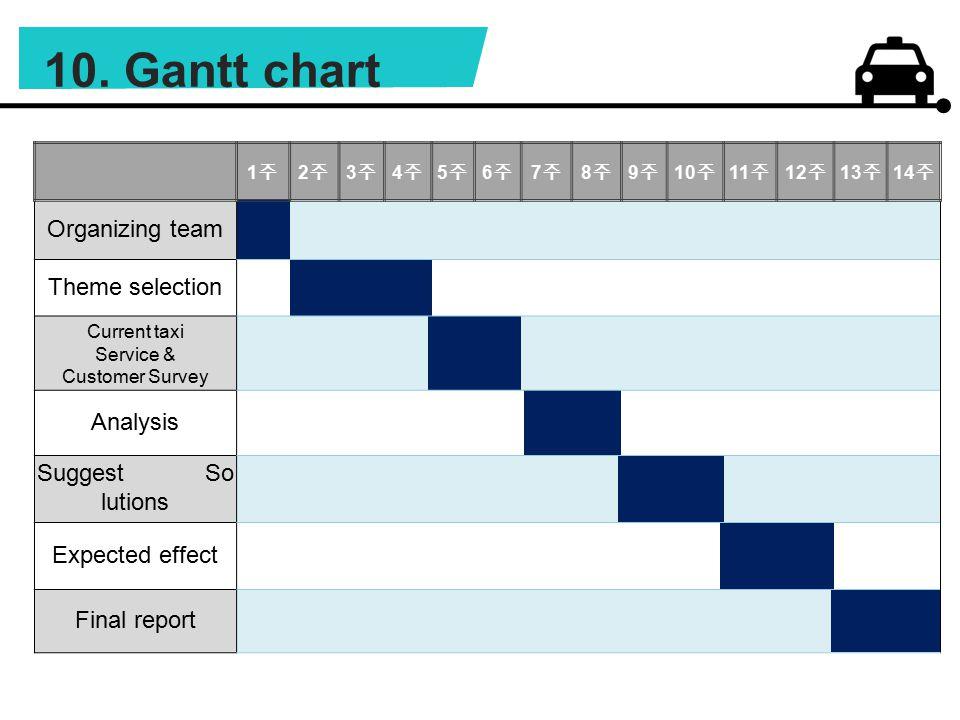 10. Gantt chart 1주1주 2주2주 3주3주 4주4주 5주5주 6주6주 7주7주 8주8주 9주9주 10 주 11 주 12 주 13 주 14 주 Organizing team Theme selection Current taxi Service & Customer