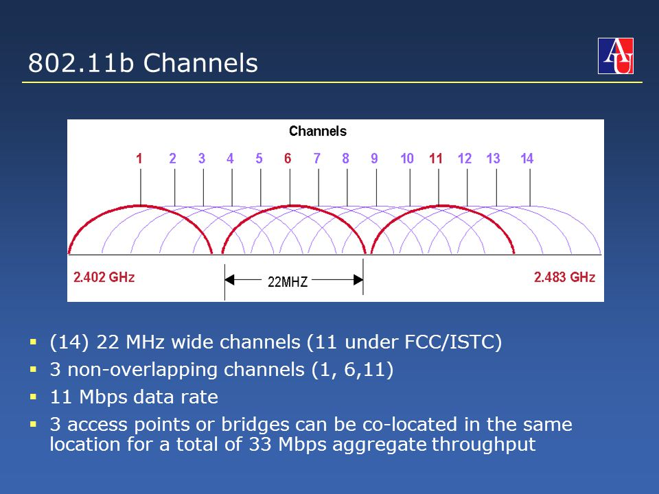 802.11b Channels  (14) 22 MHz wide channels (11 under FCC/ISTC)  3 non-overlapping channels (1, 6,11)  11 Mbps data rate  3 access points or bridges can be co-located in the same location for a total of 33 Mbps aggregate throughput