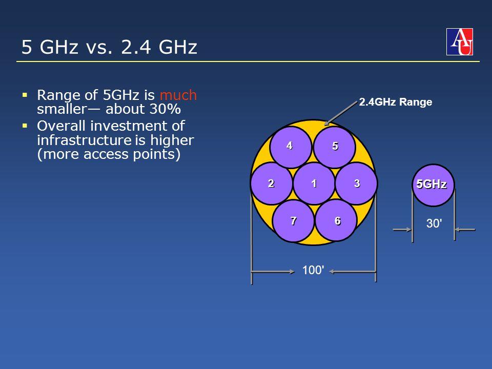 5 GHz vs.