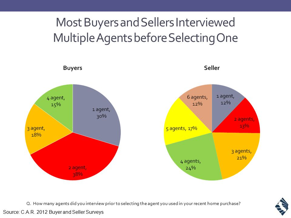 Most Buyers and Sellers Interviewed Multiple Agents before Selecting One Q. How many agents did you interview prior to selecting the agent you used in