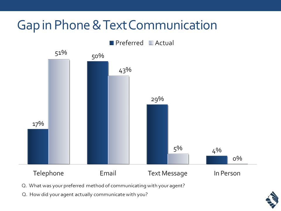 Gap in Phone & Text Communication Q. What was your preferred method of communicating with your agent? Q. How did your agent actually communicate with