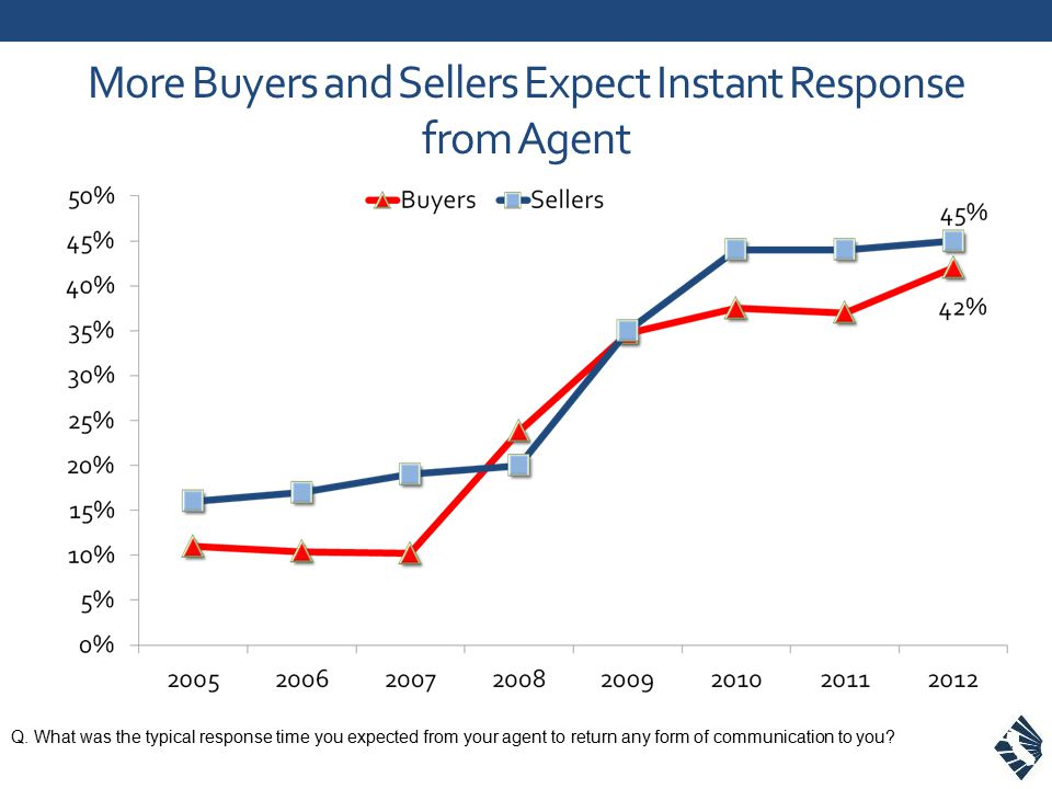 Q. What was the typical response time you expected from your agent to return any form of communication to you? More Buyers and Sellers Expect Instant