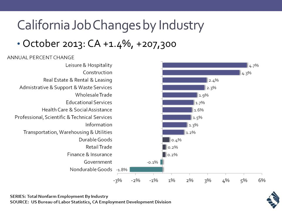 California Job Changes by Industry SERIES: Total Nonfarm Employment By Industry SOURCE: US Bureau of Labor Statistics, CA Employment Development Division October 2013: CA +1.4%, +207,300 ANNUAL PERCENT CHANGE