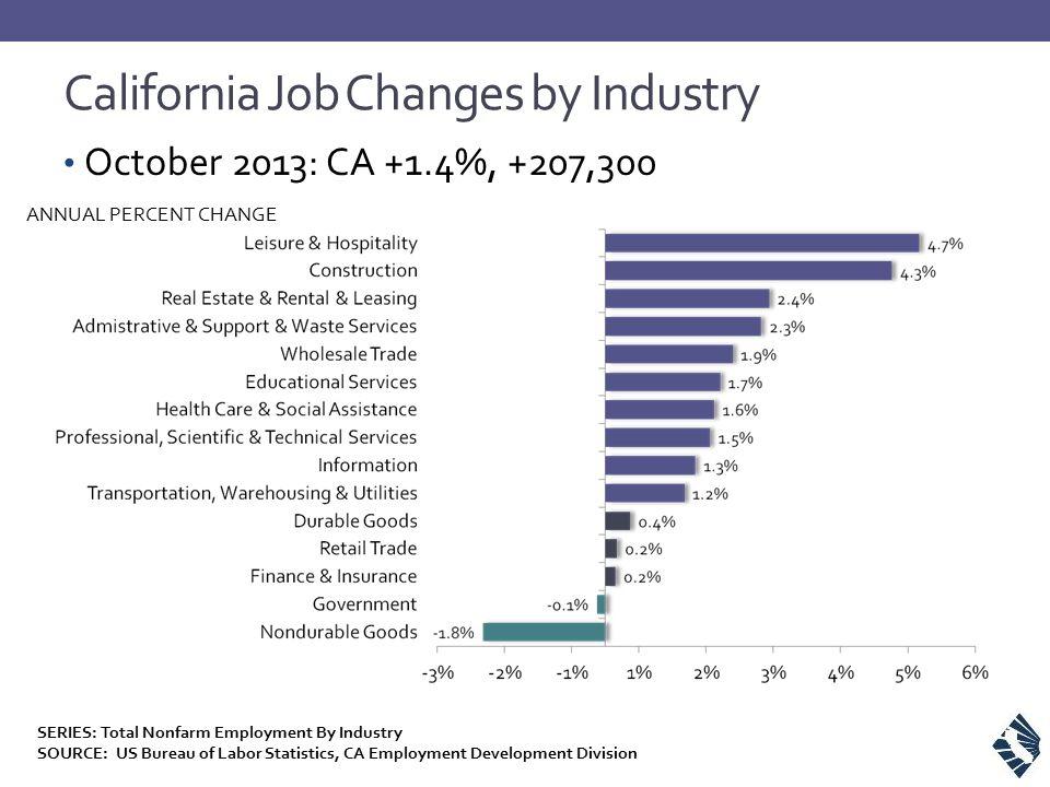 California Job Changes by Industry SERIES: Total Nonfarm Employment By Industry SOURCE: US Bureau of Labor Statistics, CA Employment Development Divis