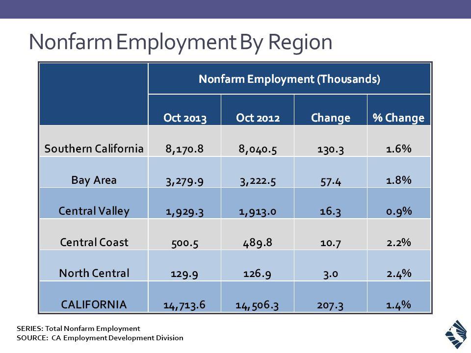Nonfarm Employment By Region SERIES: Total Nonfarm Employment SOURCE: CA Employment Development Division