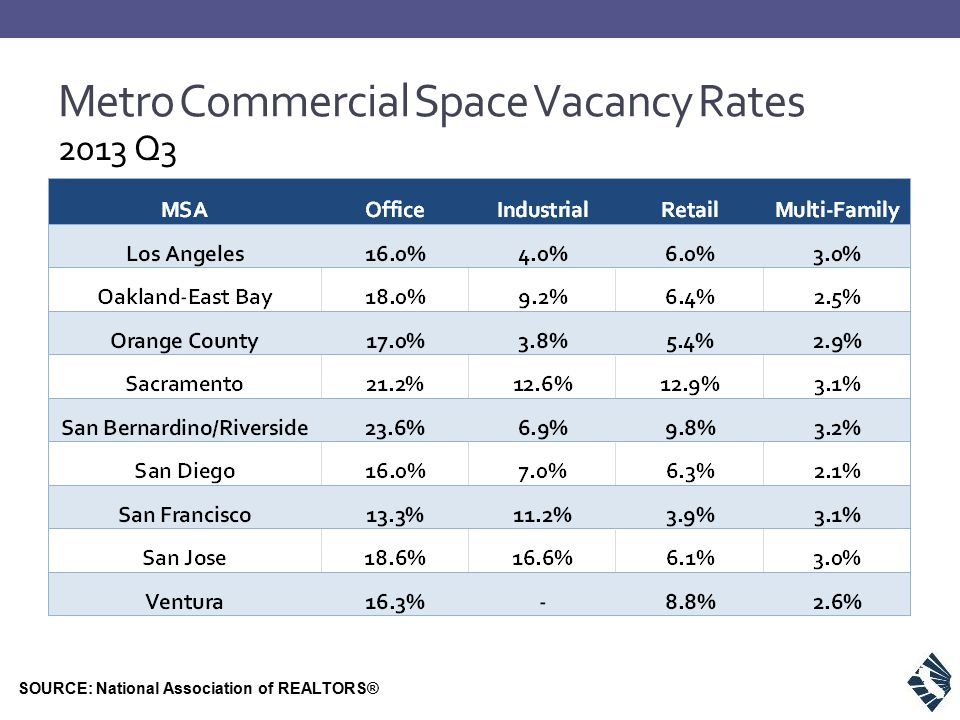 Metro Commercial Space Vacancy Rates SOURCE: National Association of REALTORS® 2013 Q3