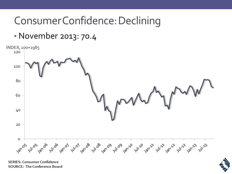 Consumer Confidence: Declining November 2013: 70.4 INDEX, 100=1985 SERIES: Consumer Confidence SOURCE: The Conference Board