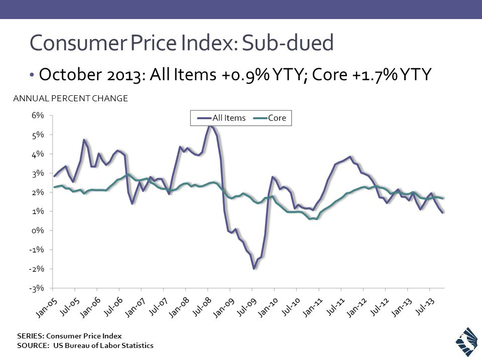 Consumer Price Index: Sub-dued October 2013: All Items +0.9% YTY; Core +1.7% YTY ANNUAL PERCENT CHANGE SERIES: Consumer Price Index SOURCE: US Bureau of Labor Statistics