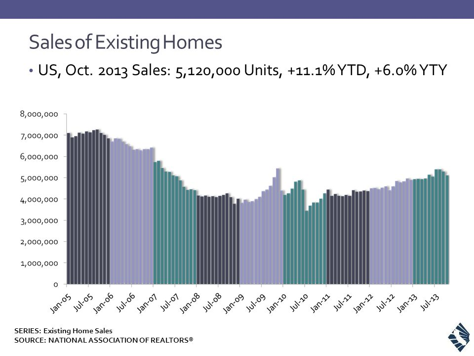 Sales of Existing Homes US, Oct. 2013 Sales: 5,120,000 Units, +11.1% YTD, +6.0% YTY SERIES: Existing Home Sales SOURCE: NATIONAL ASSOCIATION OF REALTO