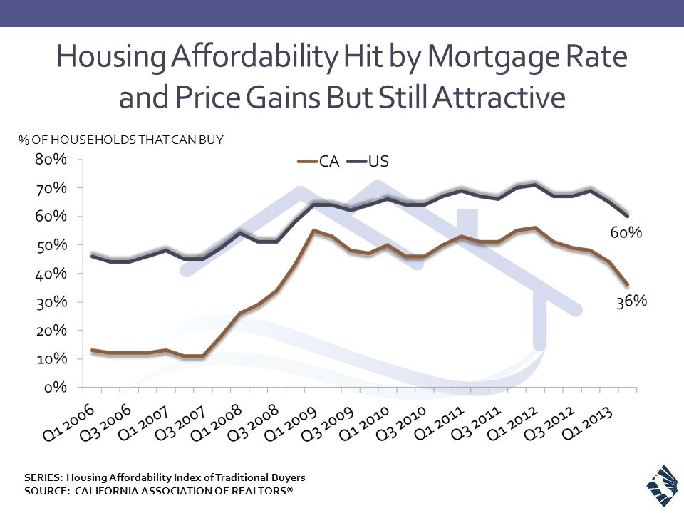Housing Affordability Hit by Mortgage Rate and Price Gains But Still Attractive % OF HOUSEHOLDS THAT CAN BUY SERIES: Housing Affordability Index of Traditional Buyers SOURCE: CALIFORNIA ASSOCIATION OF REALTORS®
