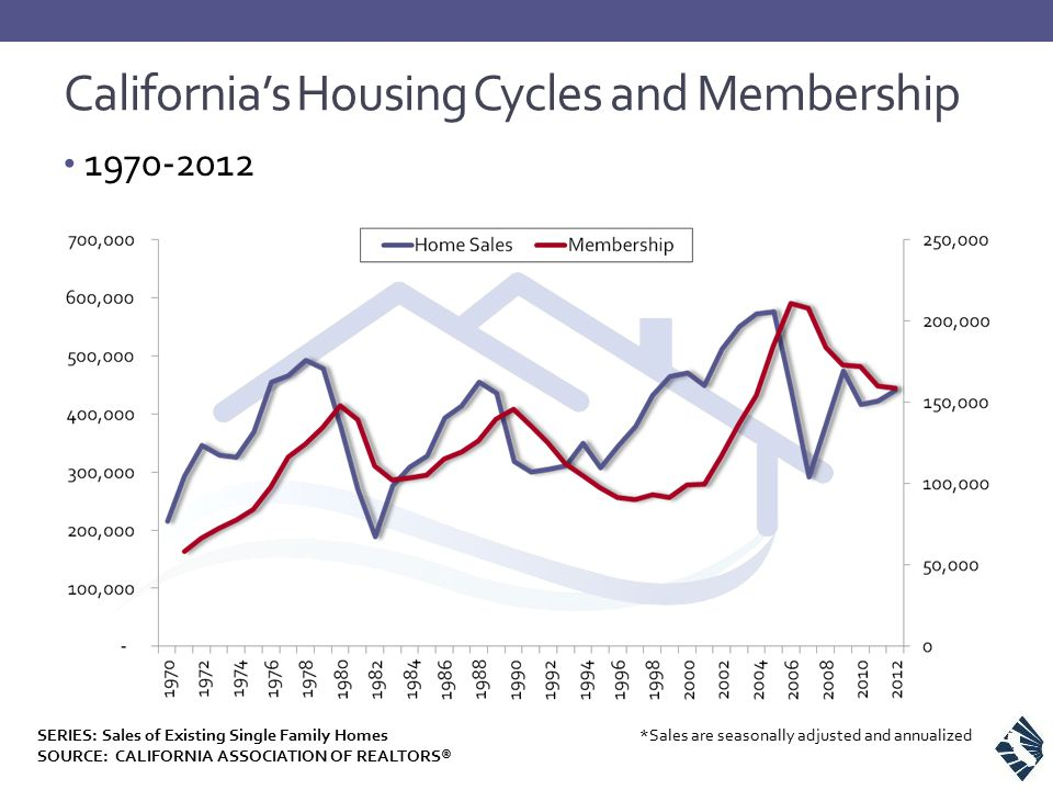 California's Housing Cycles and Membership 1970-2012 SOURCE: CALIFORNIA ASSOCIATION OF REALTORS® *Sales are seasonally adjusted and annualizedSERIES:
