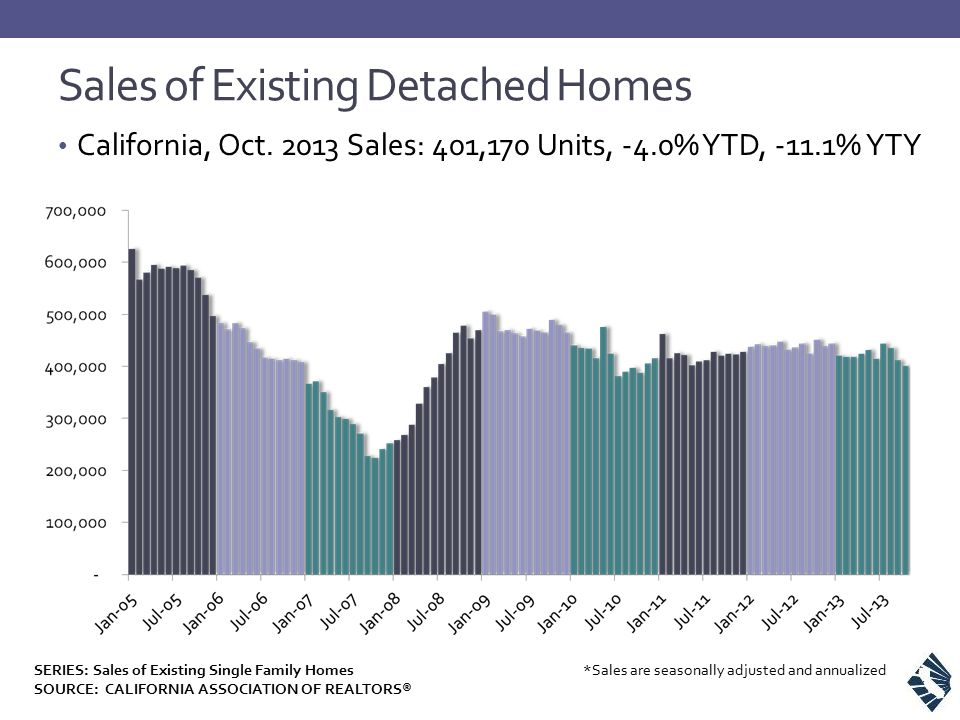 Sales of Existing Detached Homes California, Oct. 2013 Sales: 401,170 Units, -4.0% YTD, -11.1% YTY *Sales are seasonally adjusted and annualizedSERIES