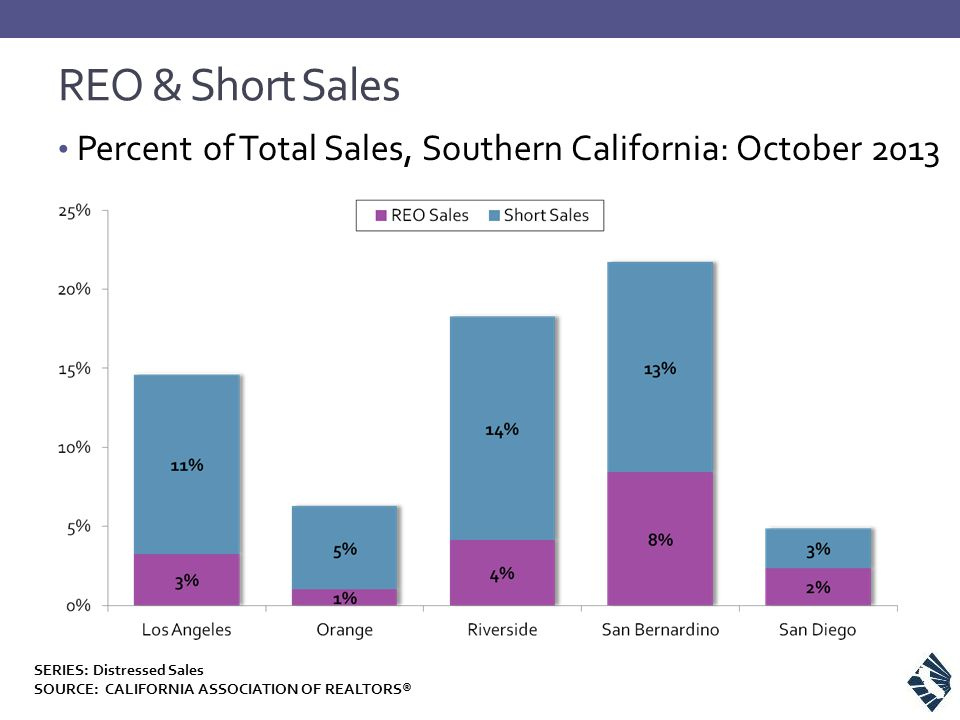 REO & Short Sales Percent of Total Sales, Southern California: October 2013 SERIES: Distressed Sales SOURCE: CALIFORNIA ASSOCIATION OF REALTORS®