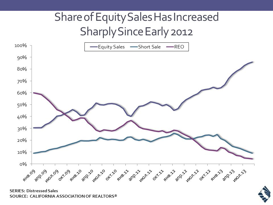 Share of Equity Sales Has Increased Sharply Since Early 2012 SERIES: Distressed Sales SOURCE: CALIFORNIA ASSOCIATION OF REALTORS®