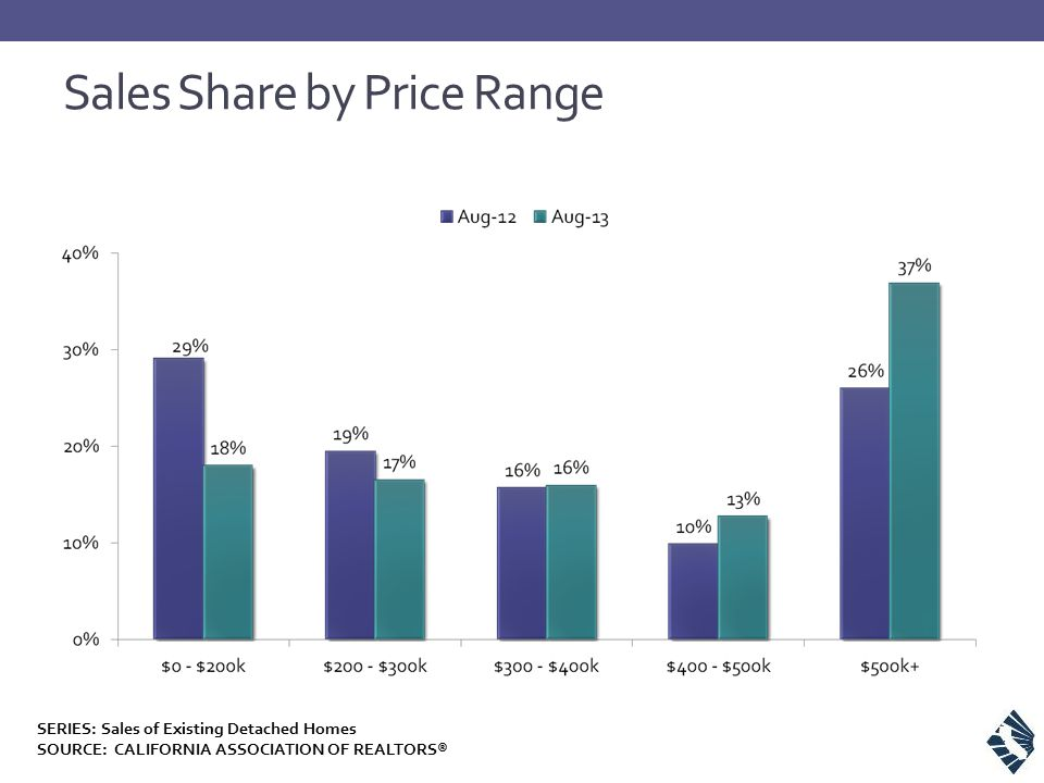 Sales Share by Price Range SERIES: Sales of Existing Detached Homes SOURCE: CALIFORNIA ASSOCIATION OF REALTORS®