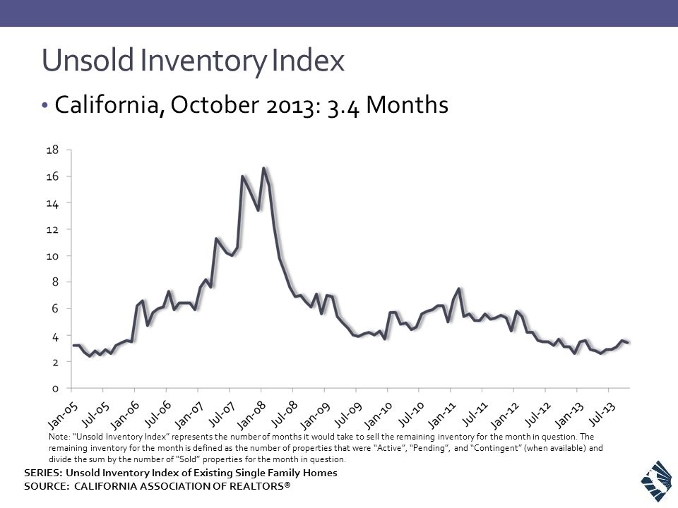 """Unsold Inventory Index California, October 2013: 3.4 Months Note: """"Unsold Inventory Index"""" represents the number of months it would take to sell the r"""