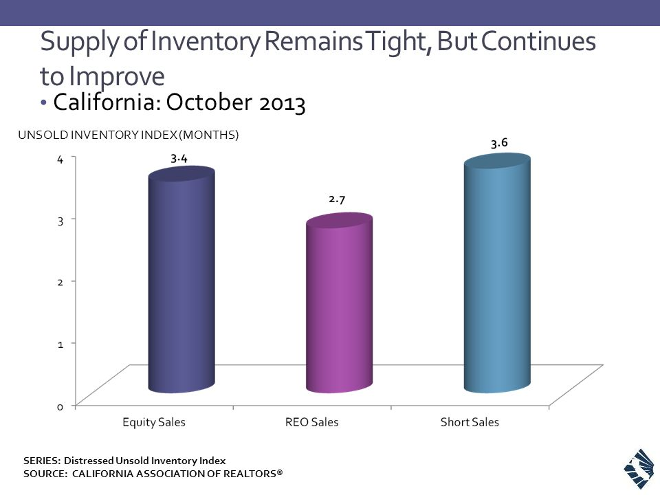 Supply of Inventory Remains Tight, But Continues to Improve SERIES: Distressed Unsold Inventory Index SOURCE: CALIFORNIA ASSOCIATION OF REALTORS® UNSOLD INVENTORY INDEX (MONTHS) California: October 2013