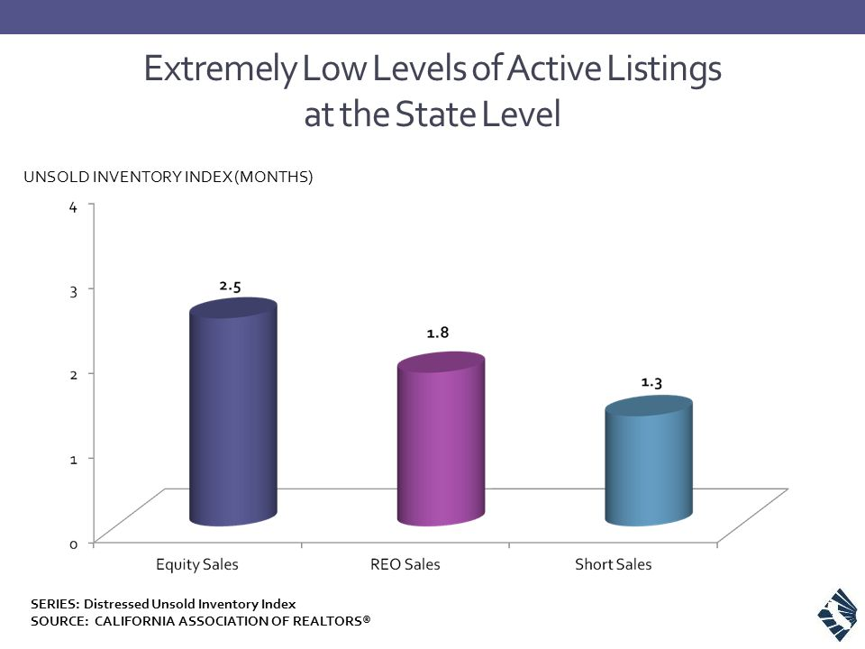 Extremely Low Levels of Active Listings at the State Level SERIES: Distressed Unsold Inventory Index SOURCE: CALIFORNIA ASSOCIATION OF REALTORS® UNSOLD INVENTORY INDEX (MONTHS)