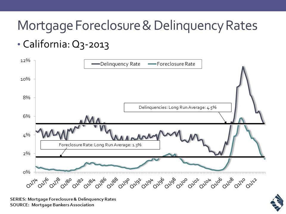 Mortgage Foreclosure & Delinquency Rates California: Q3-2013 Delinquencies: Long Run Average: 4.5% Foreclosure Rate: Long Run Average: 1.3% SERIES: Mortgage Foreclosure & Delinquency Rates SOURCE: Mortgage Bankers Association