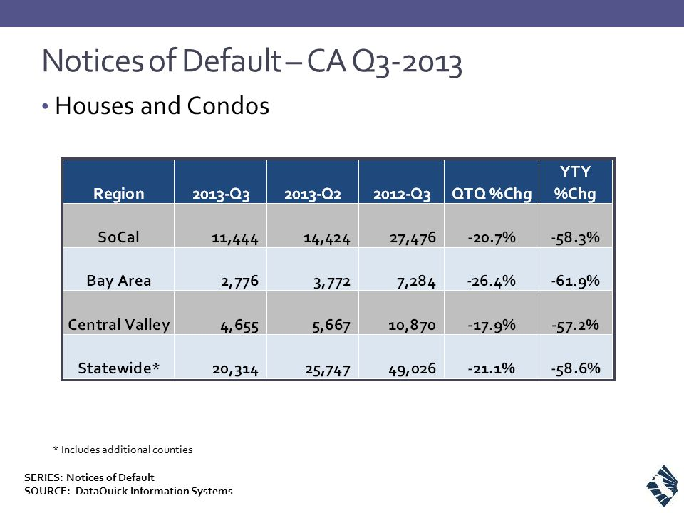 Notices of Default – CA Q3-2013 Houses and Condos * Includes additional counties SERIES: Notices of Default SOURCE: DataQuick Information Systems