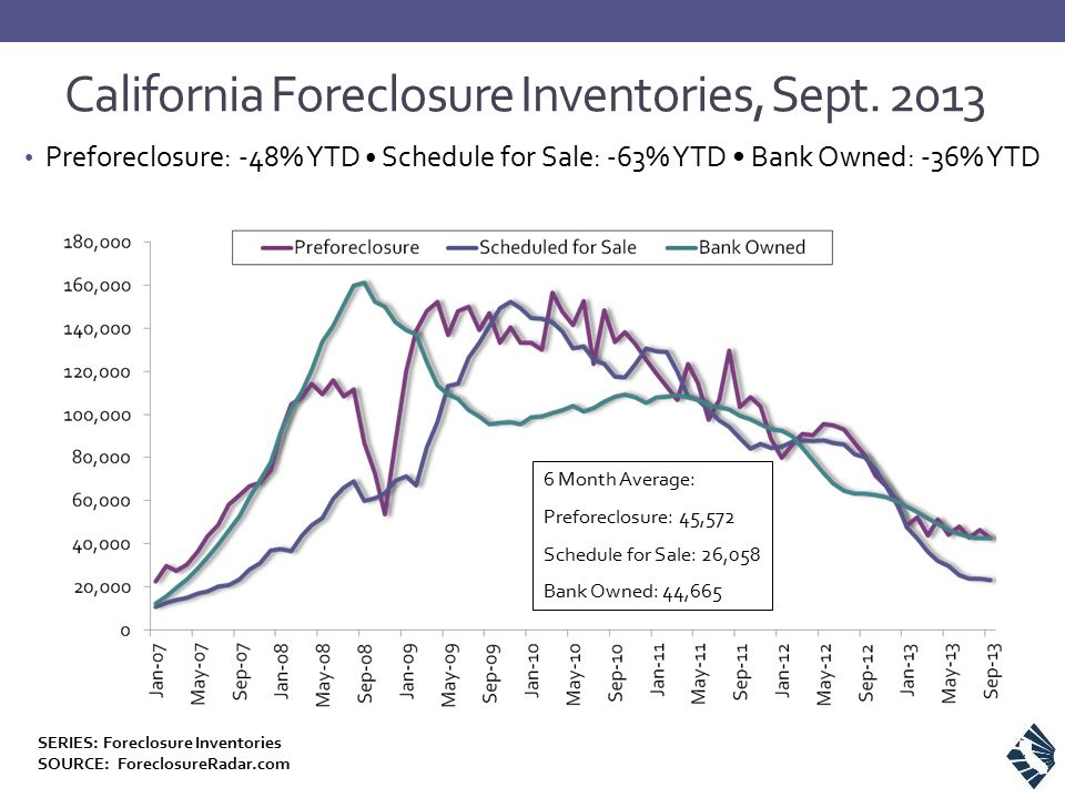 Preforeclosure: -48% YTD Schedule for Sale: -63% YTD Bank Owned: -36% YTD California Foreclosure Inventories, Sept.