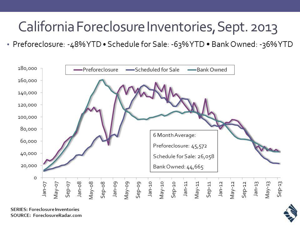 Preforeclosure: -48% YTD Schedule for Sale: -63% YTD Bank Owned: -36% YTD California Foreclosure Inventories, Sept. 2013 6 Month Average: Preforeclosu
