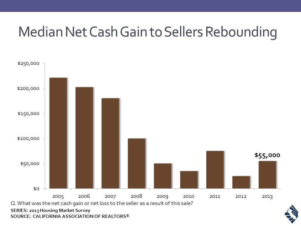 Q. What was the net cash gain or net loss to the seller as a result of this sale? Median Net Cash Gain to Sellers Rebounding SERIES: 2013 Housing Mark