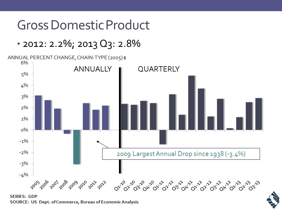 Gross Domestic Product 2012: 2.2%; 2013 Q3: 2.8% ANNUAL PERCENT CHANGE, CHAIN-TYPE (2005) $ ANNUALLYQUARTERLY 2009 Largest Annual Drop since 1938 (-3.