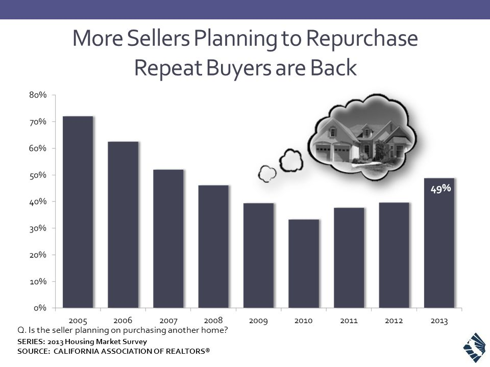 More Sellers Planning to Repurchase Repeat Buyers are Back Q. Is the seller planning on purchasing another home? SERIES: 2013 Housing Market Survey SO