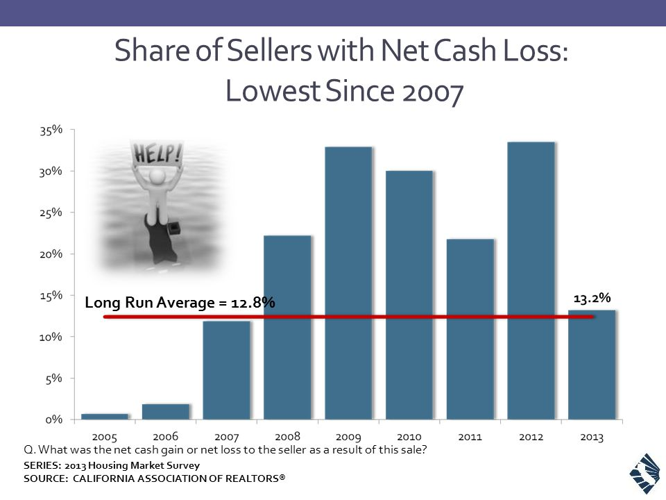 Share of Sellers with Net Cash Loss: Lowest Since 2007 Q.
