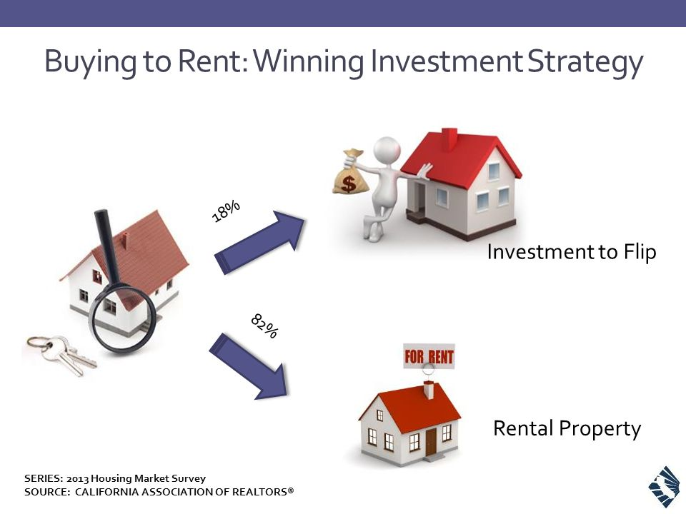 Buying to Rent: Winning Investment Strategy 18% 82% Investment to Flip Rental Property SERIES: 2013 Housing Market Survey SOURCE: CALIFORNIA ASSOCIATI