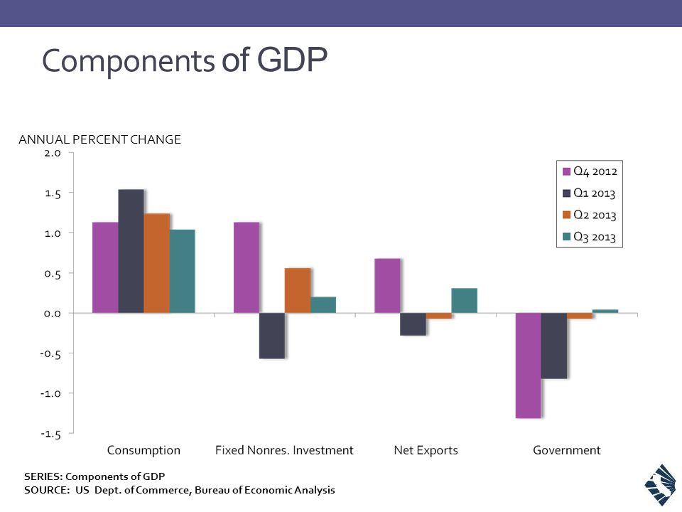 SERIES: Components of GDP SOURCE: US Dept.