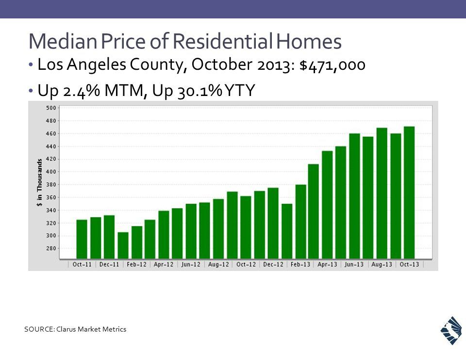 Median Price of Residential Homes Los Angeles County, October 2013: $471,000 Up 2.4% MTM, Up 30.1% YTY SOURCE: Clarus Market Metrics