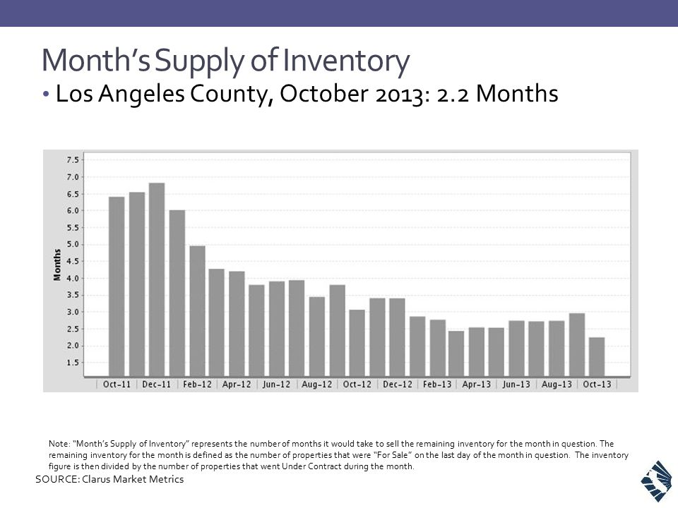 """Month's Supply of Inventory Los Angeles County, October 2013: 2.2 Months Note: """"Month's Supply of Inventory"""" represents the number of months it would"""