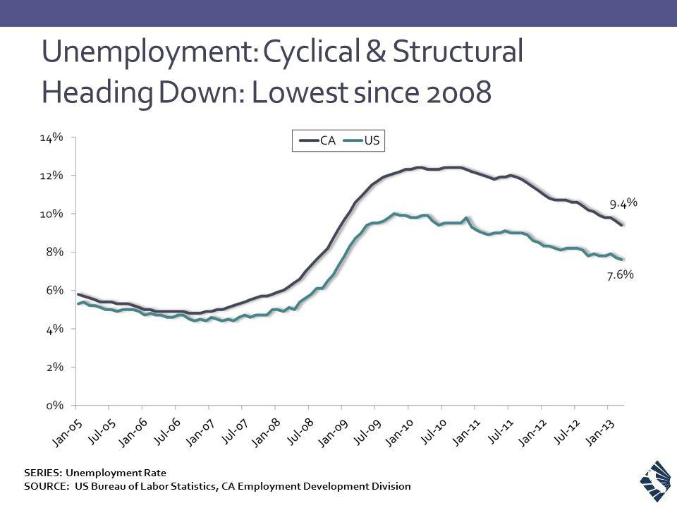 Unemployment: Cyclical & Structural Heading Down: Lowest since 2008 SERIES: Unemployment Rate SOURCE: US Bureau of Labor Statistics, CA Employment Dev