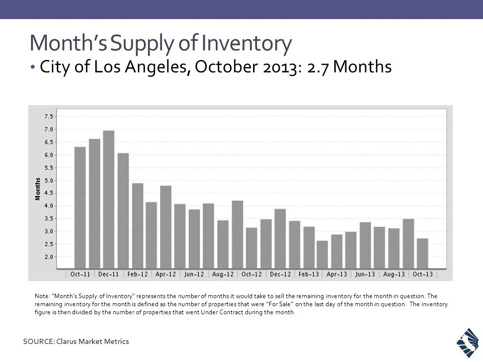 """Month's Supply of Inventory City of Los Angeles, October 2013: 2.7 Months Note: """"Month's Supply of Inventory"""" represents the number of months it would"""