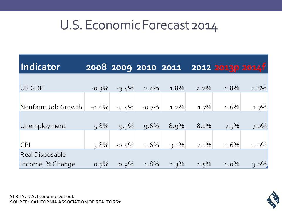 U.S. Economic Forecast 2014 SERIES: U.S. Economic Outlook SOURCE: CALIFORNIA ASSOCIATION OF REALTORS®